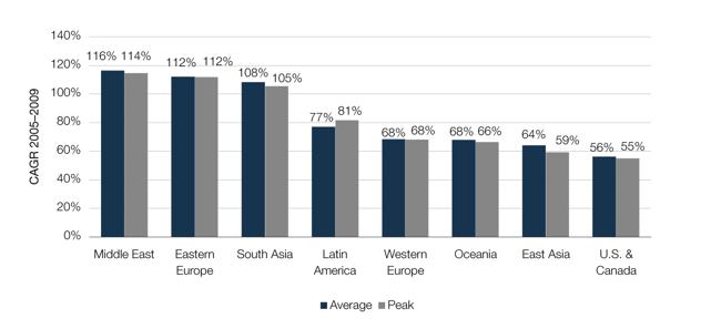 Il traffico mondiale su Internet è in forte aumento, dice TeleGeography, grazie soprattutto ai paesi emergenti
