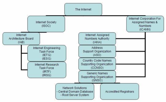 il governo di Internet