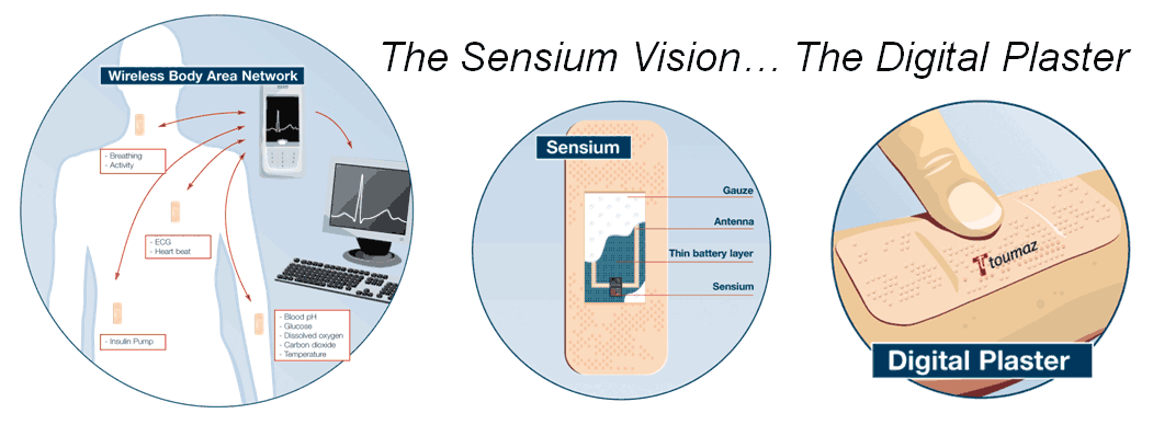 The Sensium Digital Plaster