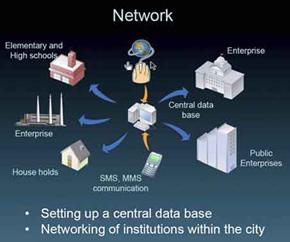 System 48 e-Government a Indija Serbia