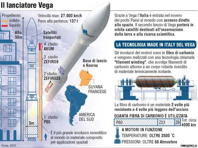 infografica-VEGA