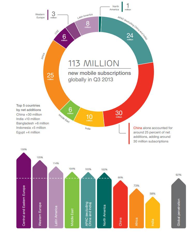 Da Ericsson Mobility Report novembre 2013