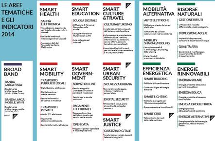 Smart-City-Index_Between_2014_2